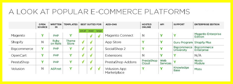 ecommerce platform in business